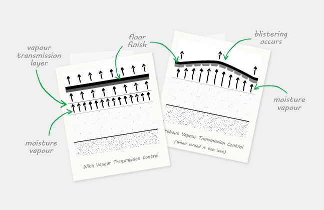 Technical Bulletin 3: When is a Damp Proof Membrane Required?