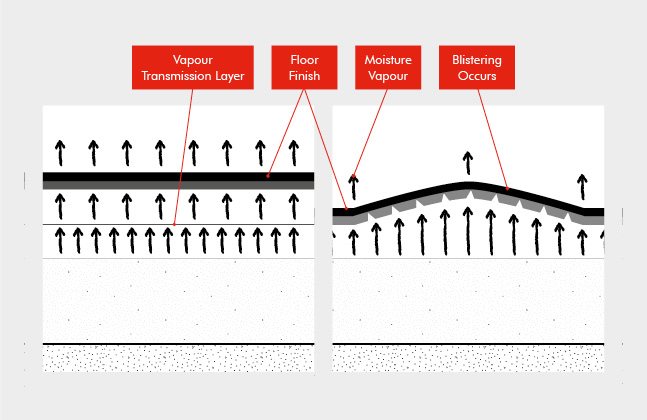 Technical Bulletin 3- When is a Damp Proof Membrane Required3